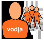 Ponudba za vodje organizacijskih enot